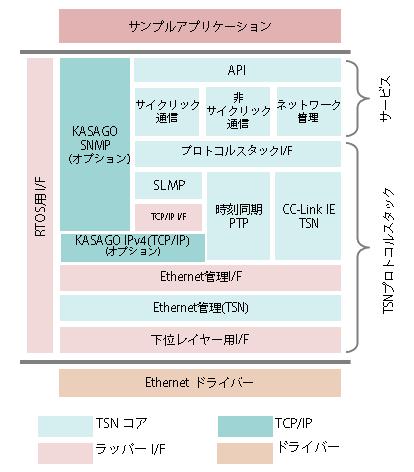 CC-LINK IEモジュール図
