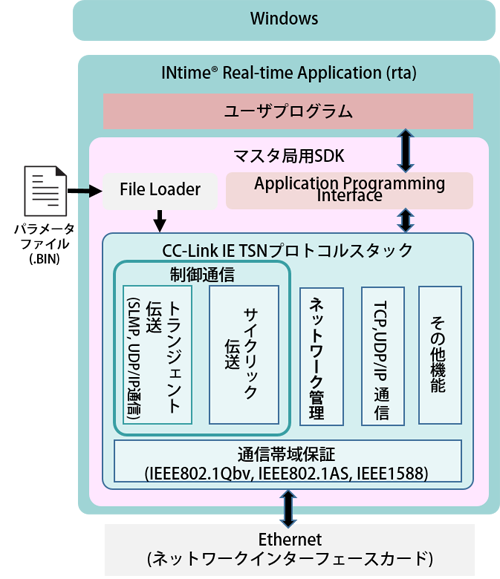 CC-LINK IE TSN マスターモジュール図